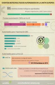 Captura infografía autorizaciones