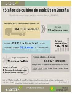 Infografía 15 AÑOS MAIZ Bt SP