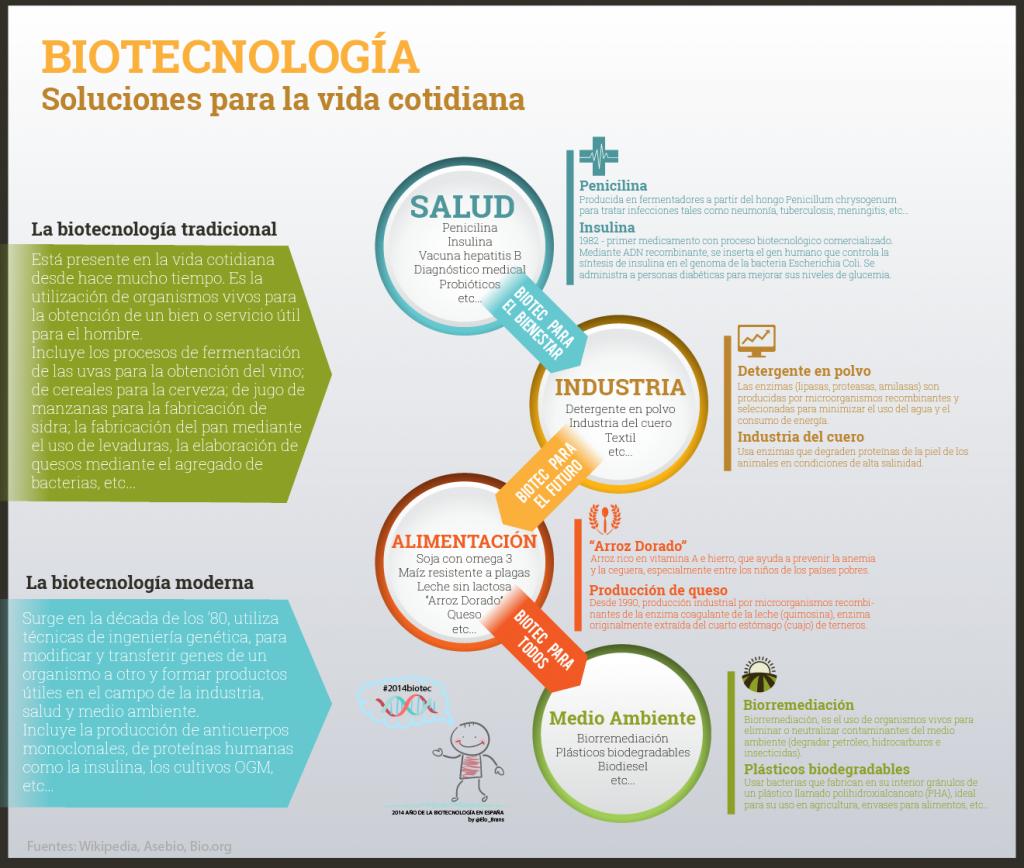 aplicaciones biotecnologia elo brans