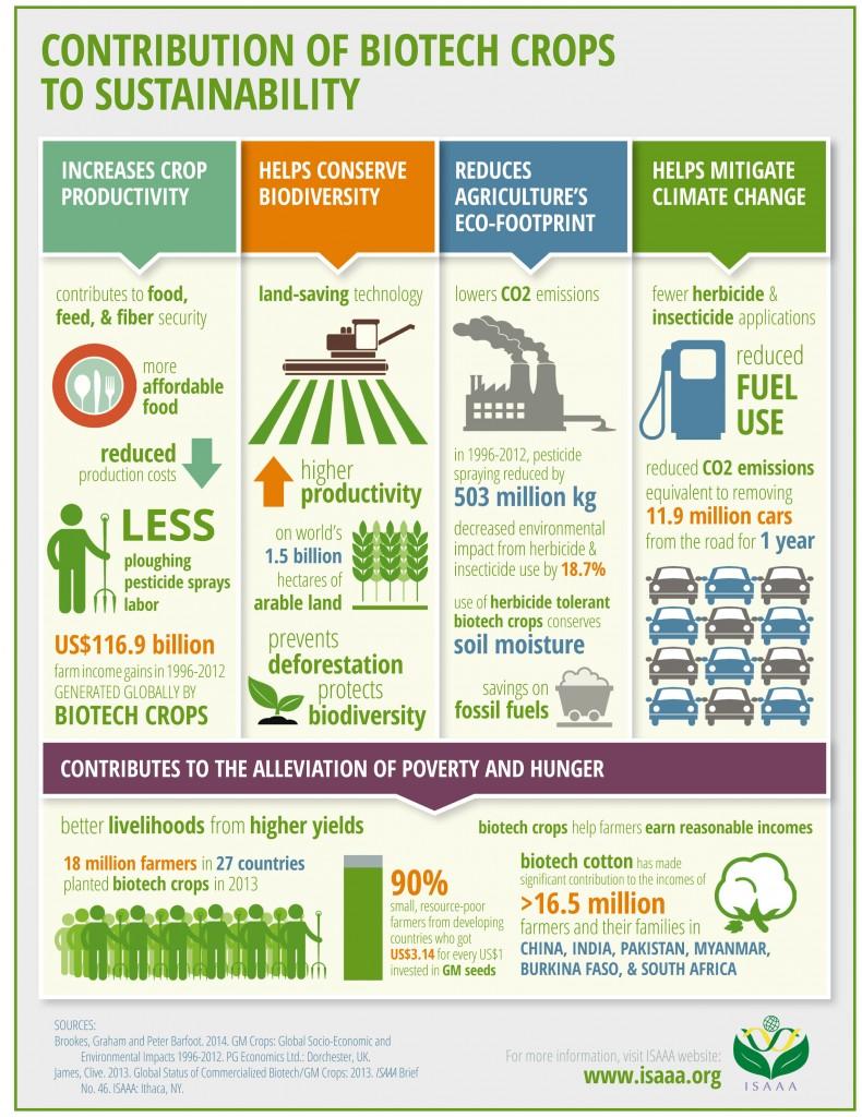 ISAAA-Infographics_Benefits