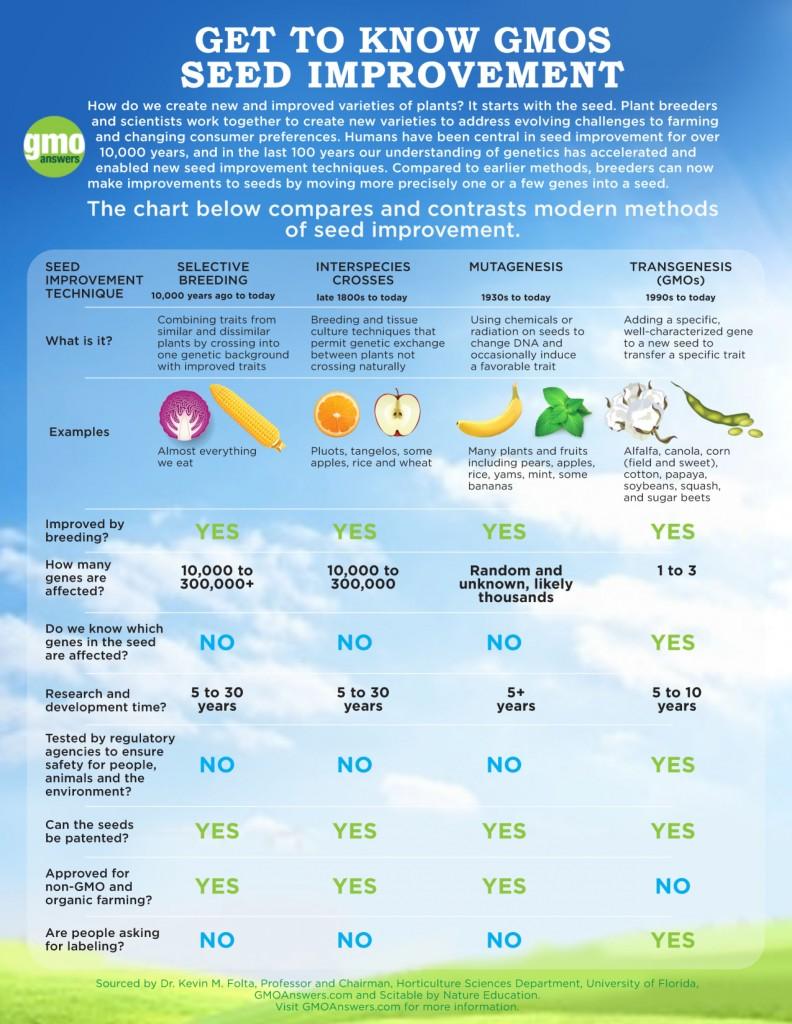 mejora genetica historia agricultura