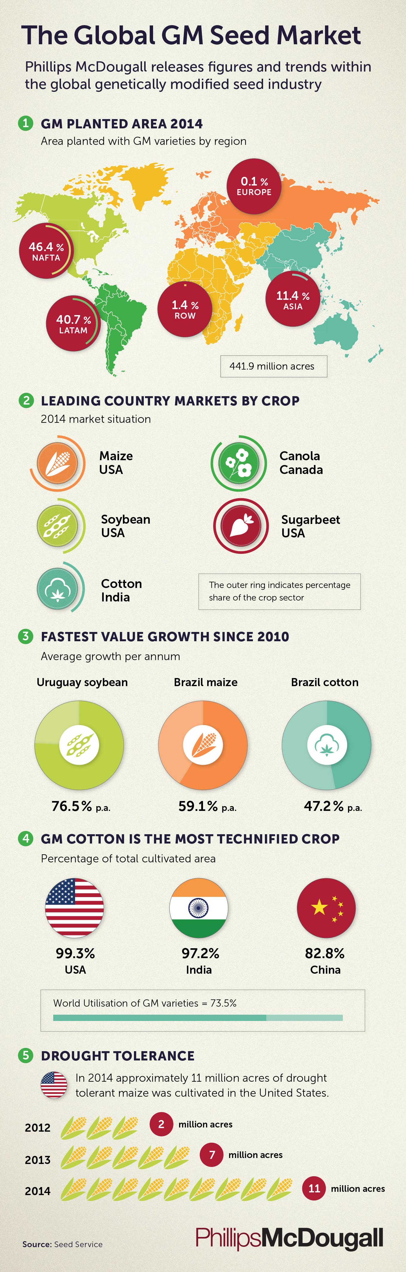 Infografia datos mercado semillas internacionales