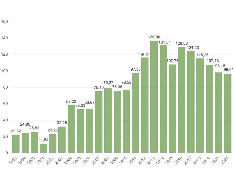 Hectáreas de maíz BT en España (1998-2021)