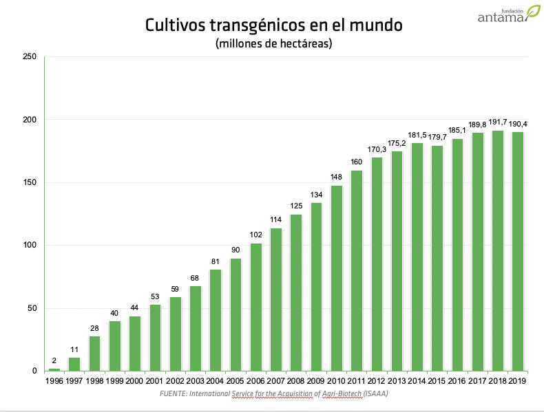 Cultivos biotecnológicos en el mundo (1996-2019)