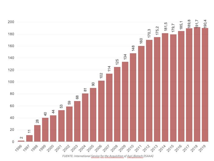 Cultivos transgénicos en el mundo (1996-2019)