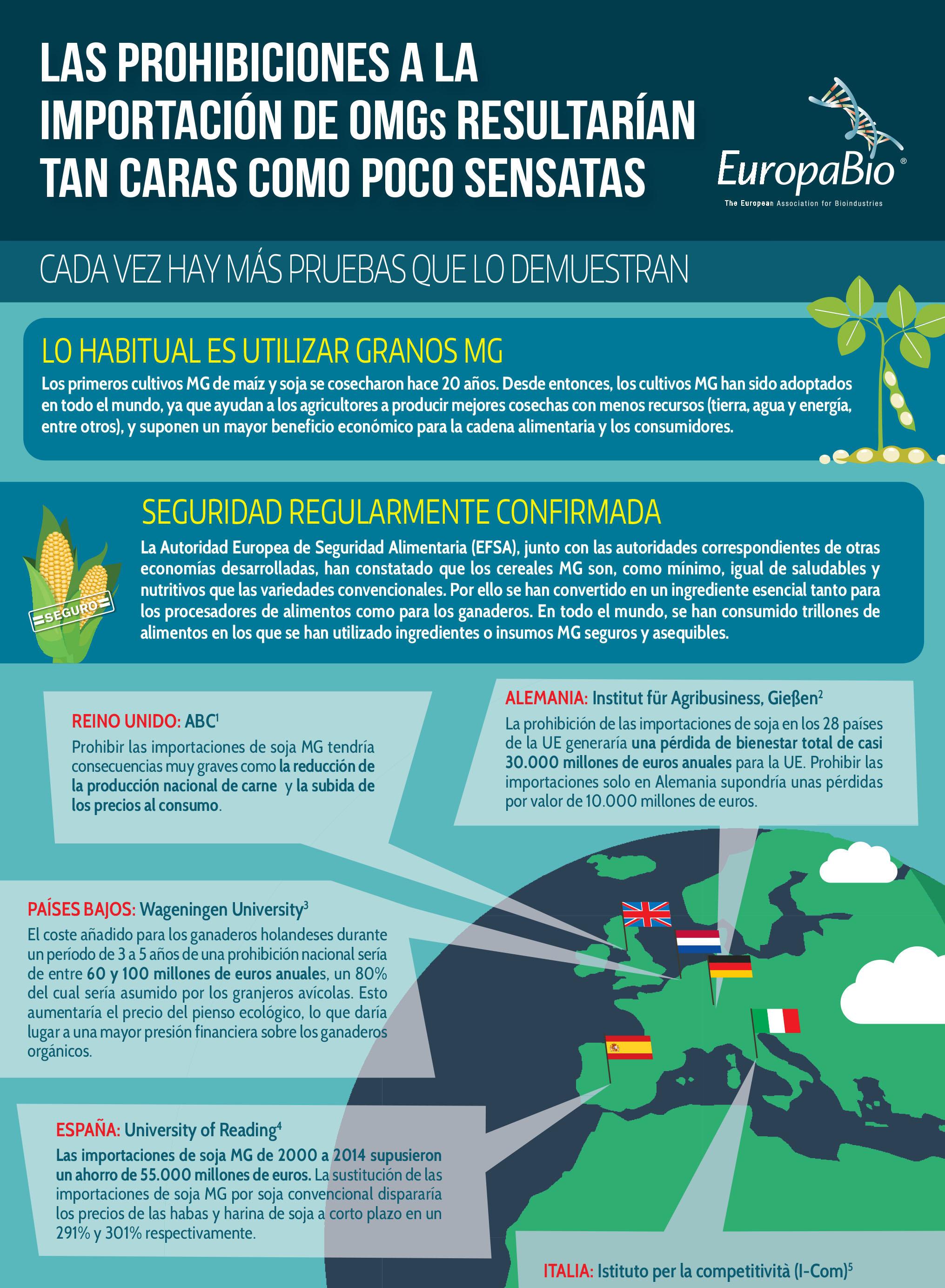 Las prohibiciones a la importación de OMGs…
