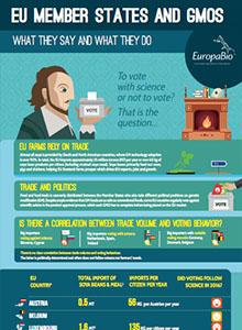 EU Member States and GMOs