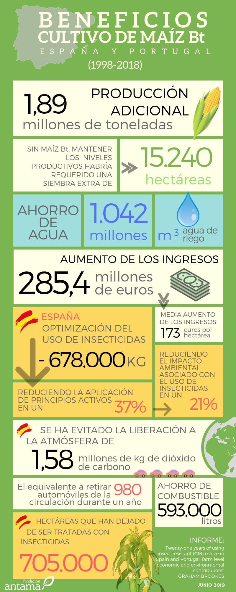 Beneficios del cultivo de maíz Bt en España y Portugal (1998-2018)
