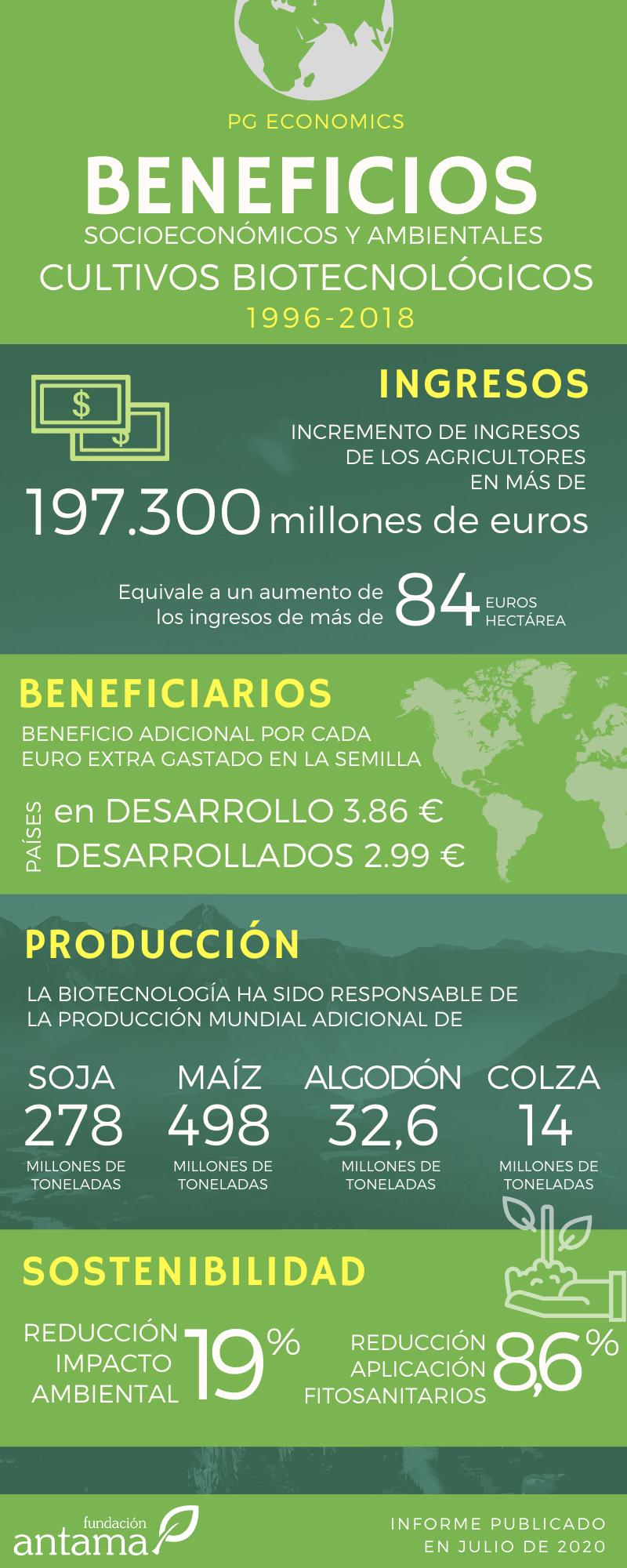 Beneficios socioeconómicos y ambientales cultivos biotecnológicos